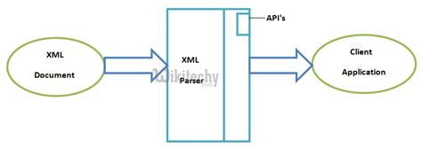 xml tutorial for android pdf flow diagram xml image collections how to guide and refrence