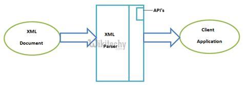 android studio xml parser tutorial android tutorial android xml parser sax parser by