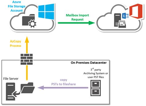 Office 365 Portal Export To Pst Hybrid Cloud Engineering Office 365 Import Service