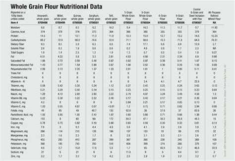 whole grains nutrition chart whole grain flour nutritional data from scratch