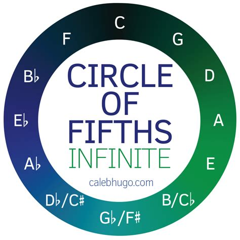 circle of infinate circle of fifths 2048 infinite musical