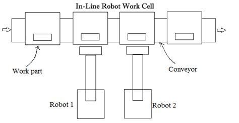 work cell layout design in line robot work cell robotics bible projects news