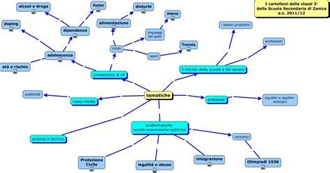 alimentazione educazione fisica tematiche cartelloni fisica quali sono i collegamenti