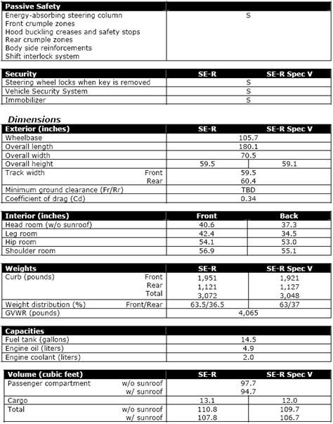 2008 Nissan Sentra SE-R Specifications | Nissanhelp.com