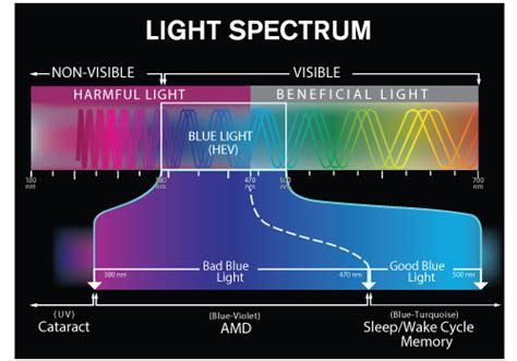 and blue spectrum led lights blue light spectrum related keywords blue light spectrum