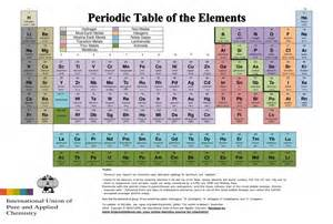 periodic table sciencehideout