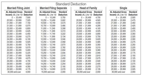 2016 nys tax tables al std deduction