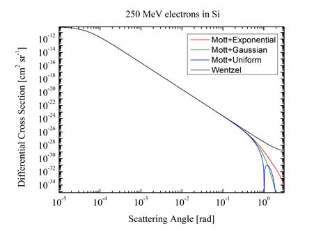 mott cross section computation time for electron cross section in geant4