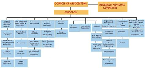 research paper organization us army network diagram us free engine image for user