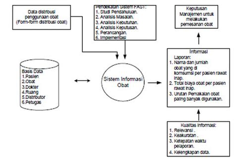 desain struktur organisasi pdf pharmacy informatics smile in ur face