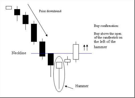 hammer pattern reversal pinterest the world s catalog of ideas