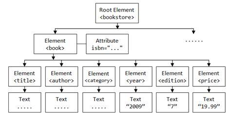 java regex pattern xml tag java programming tutorial java xml