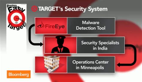 target hacks target knew of hack failed to act hothardware