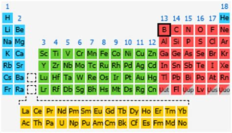 Boron Periodic Table by Boron The Periodic Table At Knowledgedoor