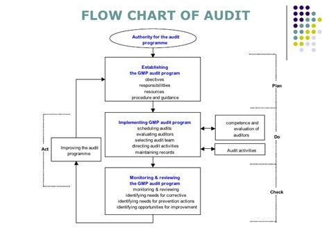 tax audit process flowchart audit process flowchart pictures to pin on