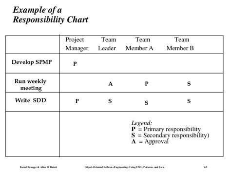 linear responsibility chart images