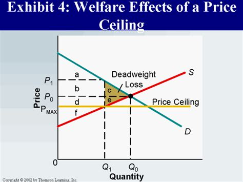 Effects Of Price Ceilings by Exhibit 4 Welfare Effects Of A Price Ceiling