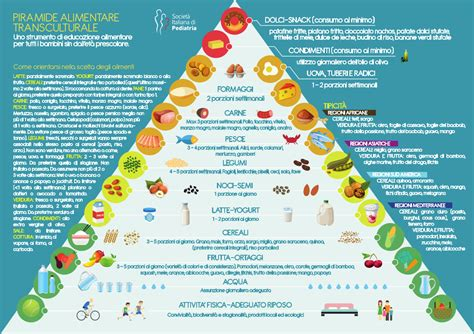 ricerca piramide alimentare piramide alimentare transculturale sip
