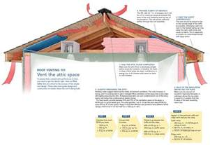 How To Put An Exhaust Fan In A Bathroom Roof Attic Ventilation Scro S Roofing Company