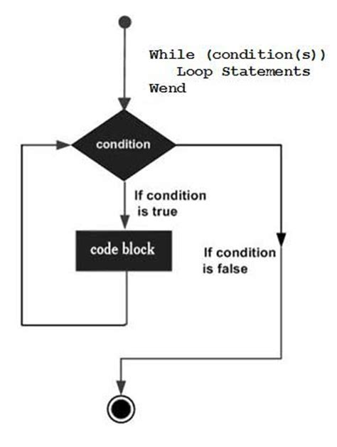 for loop flowchart exle vba while wend loop