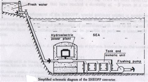 layout diagram of hydro power plant sheopp layout new energy and fuel