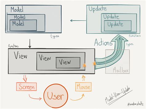 ui architecture diagram andr 233 staltz unidirectional user interface architectures