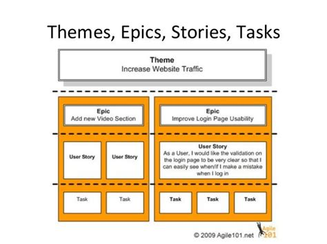 Themes Epics Stories Tasks The Ux Blog Podcast Is Also Available On Itunes Task Analysis Business Analysis User Stories Template