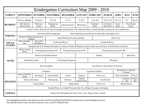 kindergarten curriculum map template kindergarten curriculum map kindergarten curriculum and
