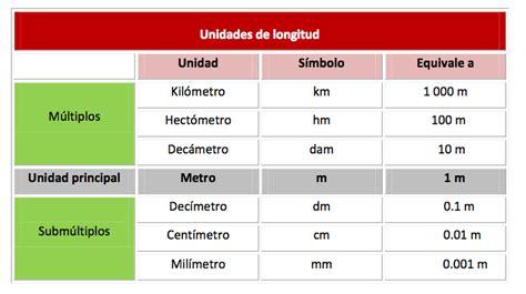 sistema internacional de medidas sistema metrico decimal balladonadar blog