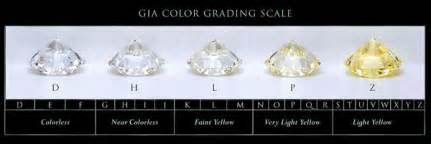 color scale for diamonds the 4 c s of diamonds studs only