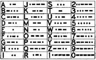 The Office Morse Code by P O Radio Officers