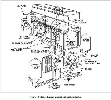 Lubrication System Diesel Engine Engineers Edge