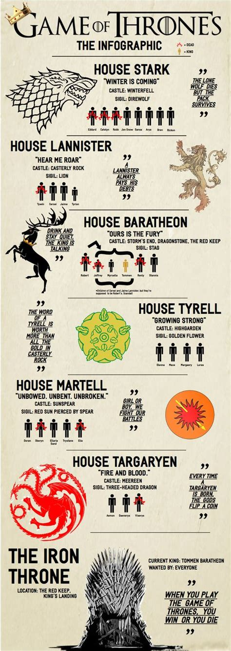 of thrones flowchart 17 best images about of thrones on the