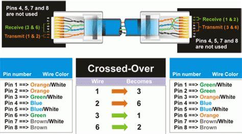 network utp rj45 network kablosu d 252 z veya cross nasıl