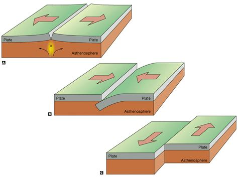 movement of lithospheric plates diagram ihsl ahtamova shaking our world project