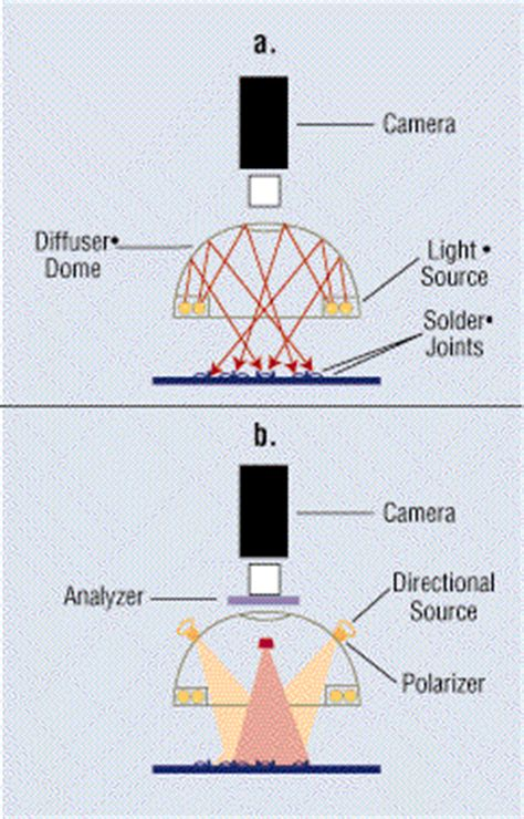 machine vision lighting techniques choose the right lighting for inspection edn