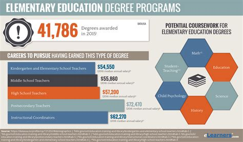 online teaching degrees teachtomorrow org online educational programs for elementary students