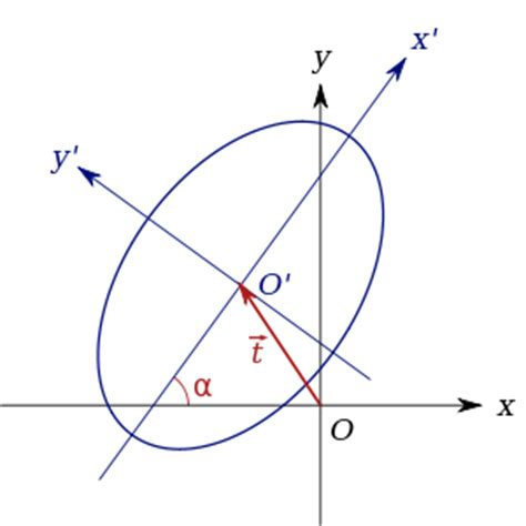 translating conic sections matrix representation of conic sections wikipedia