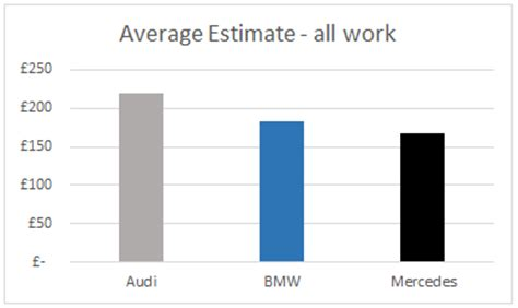 average maintenance cost for bmw mercedes vs bmw maintenance cost autos post