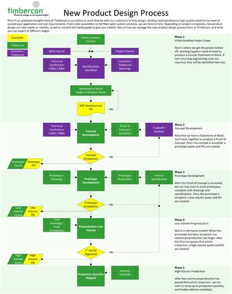 new product development process flowchart new product development process flowchart create a flowchart