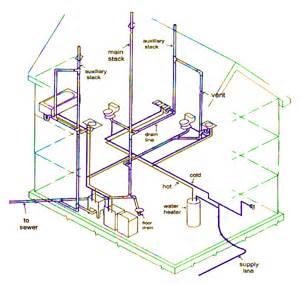 How Does Plumbing Work Gallery For Gt Residential Plumbing