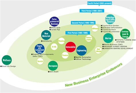 Toyota Of Enterprise Toyota Motor Corporation Global Website 75 Years Of