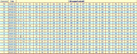 tavola potenze delle cose nascoste e dei numeri le tre colonne dei