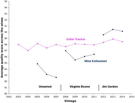 Does A Wines Score Matter by The Wine Gourd Do Winery Quality Scores Improve Through Time