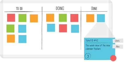 leankit card templates kanban board with a basic three step workflow leankit