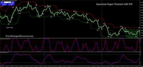 quantum super channel  nn forex strategies forex resources forex trading  forex