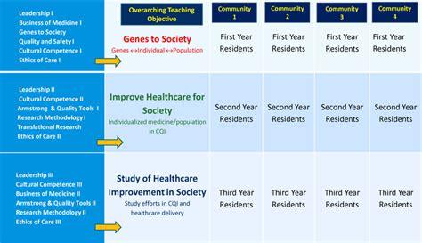 residency curriculum johns hopkins  childrens hospital
