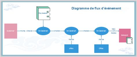 exemple diagramme flux cr 233 er des diagrammes de flux d 233 v 233 nements de qualit 233