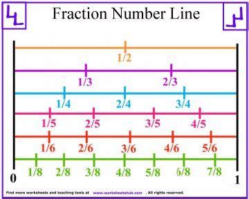 Equivalent Fractions On A Number Line Worksheet