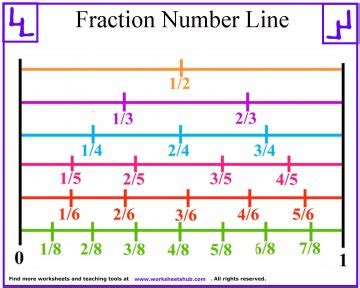 printable fractions on a number line fraction number line printable
